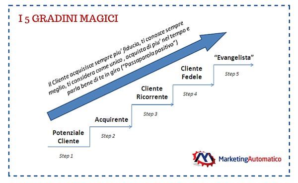 Marketing a Risposta Diretta - I 5 Gradini Magici del Sistema del Marketing Automatico
