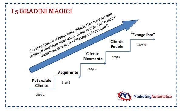 Marketing a Risposta Diretta - I 5 Gradini Magici del Sistema del Marketing Automatico