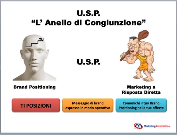 Strategie di Marketing a Risposta Diretta